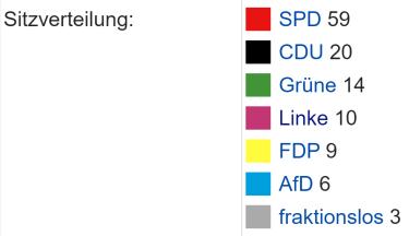 Sitzverteilung-2015