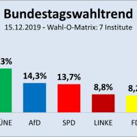 SPD fällt wieder hinter AfD zurück