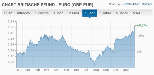 Pfund-Euro-2019-12-13