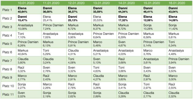 Dschungelcamp-2020-Voting-Ergebnisse-Prüfungen