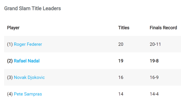 GS-Title Leaders