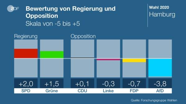 Bewertung der Parteien