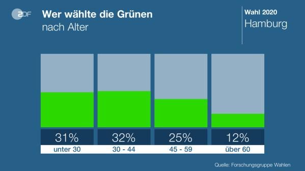 Grüne Alter