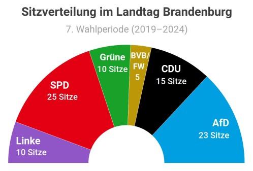 Sitzverteilung-2019-2024 (2)