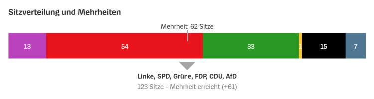 Sitzverteilung-2020-FDP-1