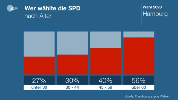 SPD-Alter