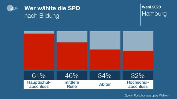 SPD Bildung