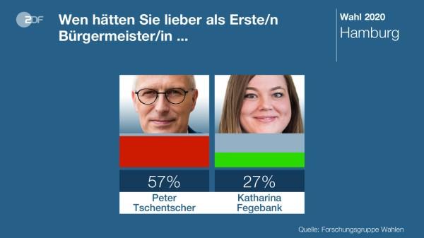 Tschentner-Fegebank