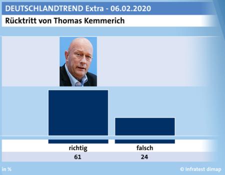 Deutschlandtrend-2020-02-06-Kemmerich-Rücktritt-alle