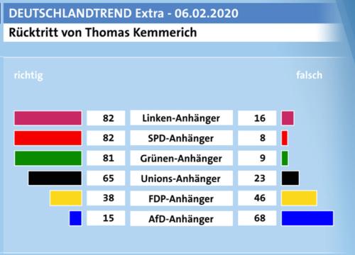 Deutschlandtrend-2020-02-06-Kemmerich-Rücktritt