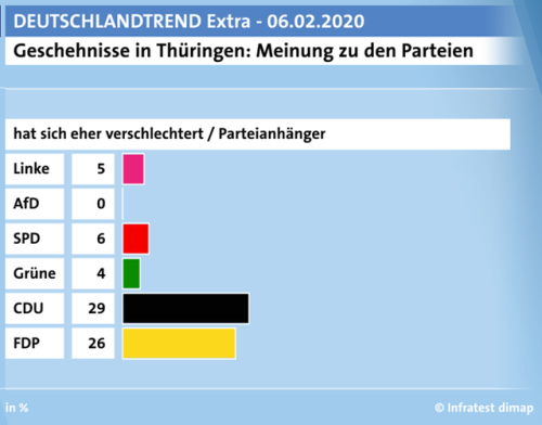 Deutschlandtrend-2020-02-06-Meinung-zu-Parteien-verschlechtert