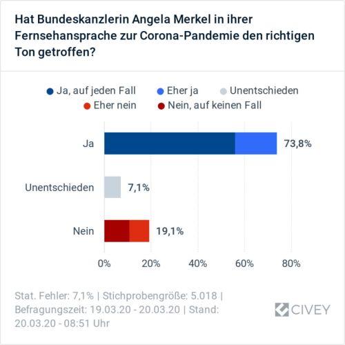 Merkel-TV-Ansprache
