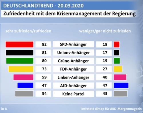 Nach-Parteien-zufrieden mit Regierungs-Krisenmanagement