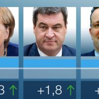Politbarometer: Union steigt von 26 auf 33, AfD fällt von 14 auf 10 Prozent
