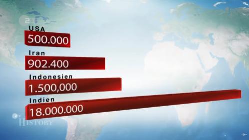 Spanische Grippe-Todesopfer-Welt