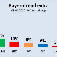 CSU steigt in Bayern von 36 auf 49 Prozent - FDP nur noch unter Sonstige
