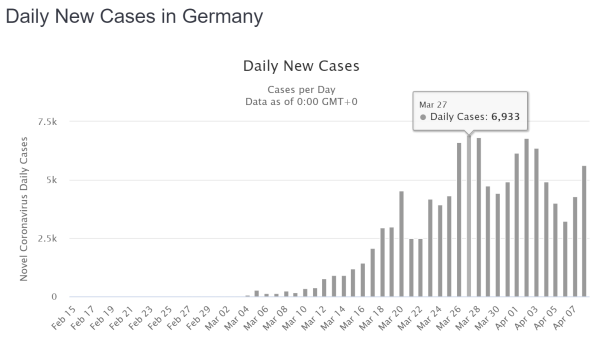 Daily New Cases Germany 2020-04-08