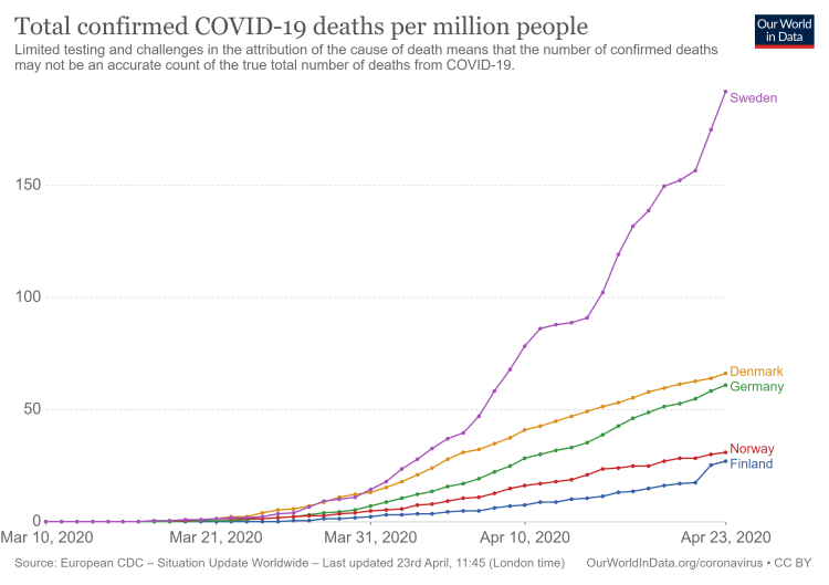total-covid-deaths-per-million