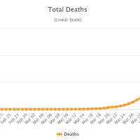 Deutschland verzeichnet erstmals über 300 Corona-Tote an einem Tag