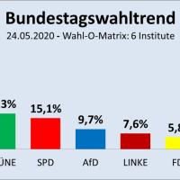 AfD fällt im Wahl-O-Matrix-Mittel auf 9,7 Prozent