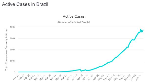 Active Cases Brasilien