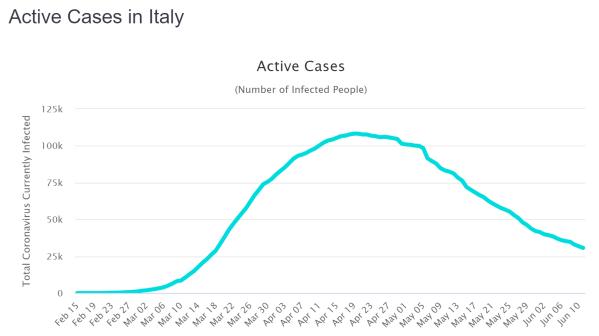 Active Cases Italien