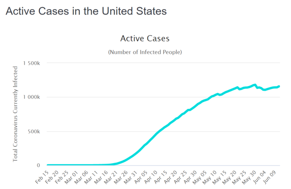 Active Cases USA