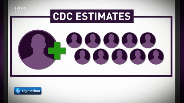 CDC-Schätzung