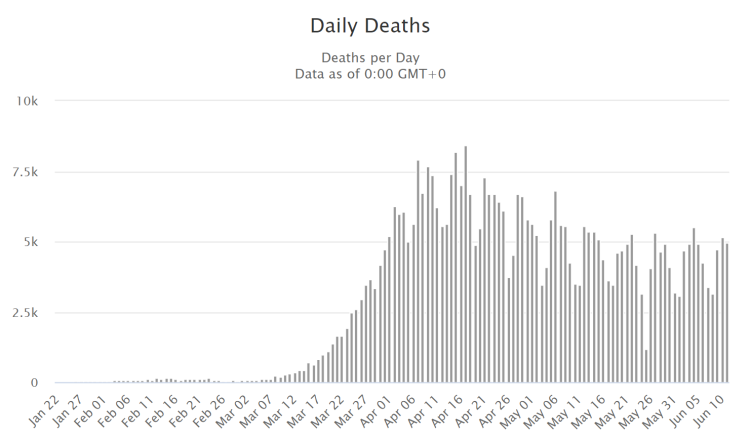 Daily Deaths