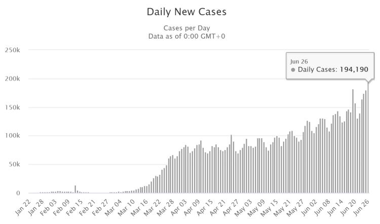 Global neue Fälle