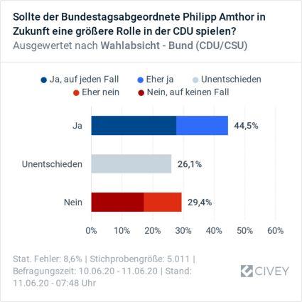 Philipp Amthor mehr Einfluss in der CDU