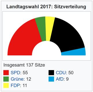 Sitzverteilung 2017