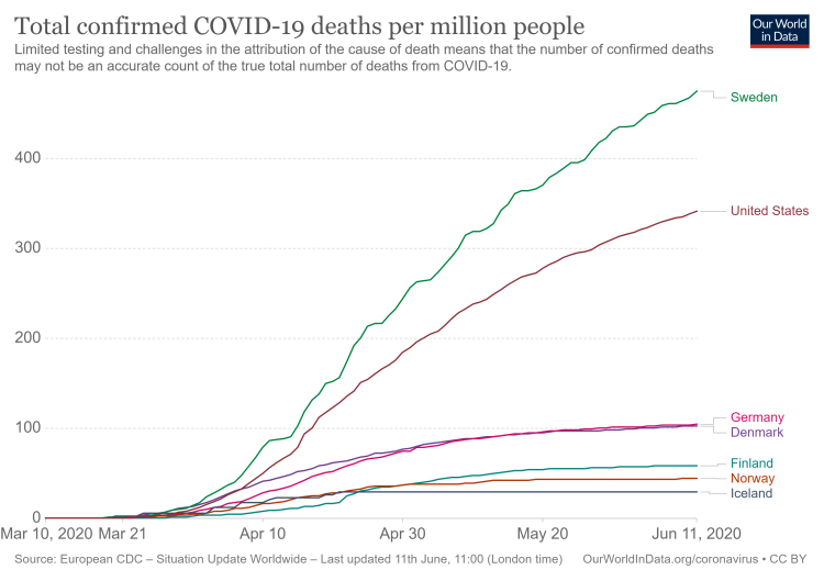 total-covid-deaths-per-million (3)
