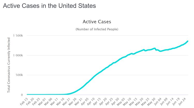 USA - aktive Fälle