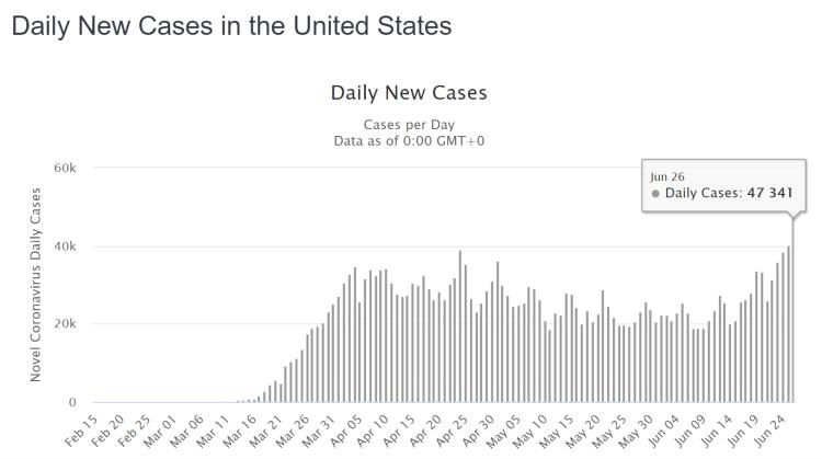 USA neue Fälle