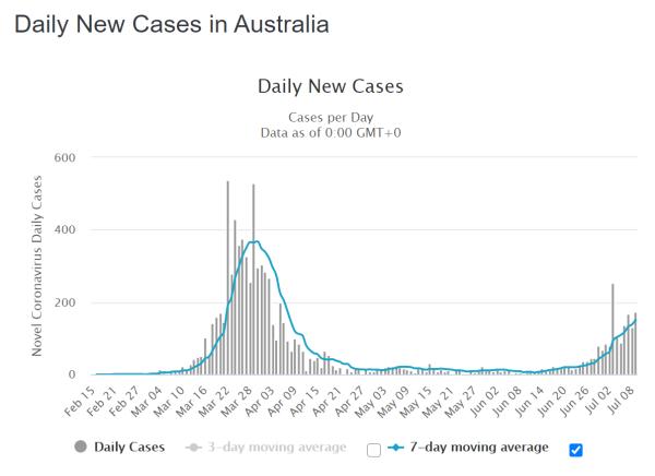 Australien tägliche Neuinfektionen