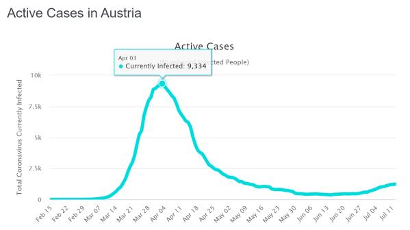 Österreich aktive Fälle