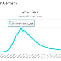 SARS-CoV-2: So wenig aktive Fälle wie seit Mitte März nicht
