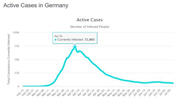 Deutschland aktive Fälle