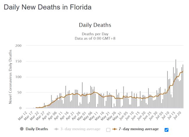 Florida tägliche Todesfälle
