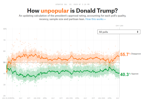 How popular is Donald Trump