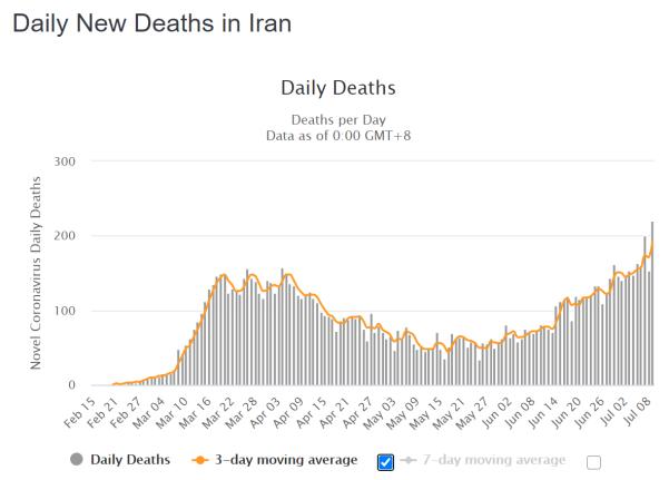 Iran tägliche Todesfälle