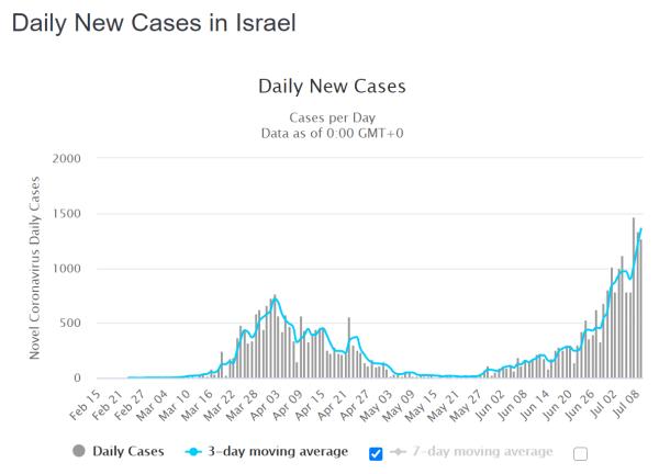 Israel Neuinfektionen