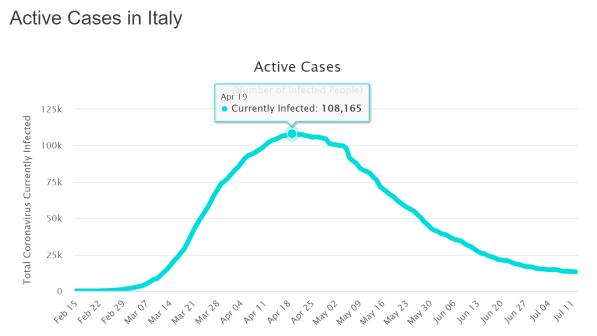 Italien aktive Fälle