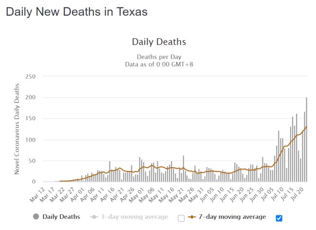 Texas tägliche Todesfälle