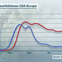USA: Über 51.000 Corona-Neuinfektionen an einem Tag