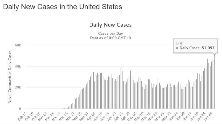 USA tägliche Neuinfektionen