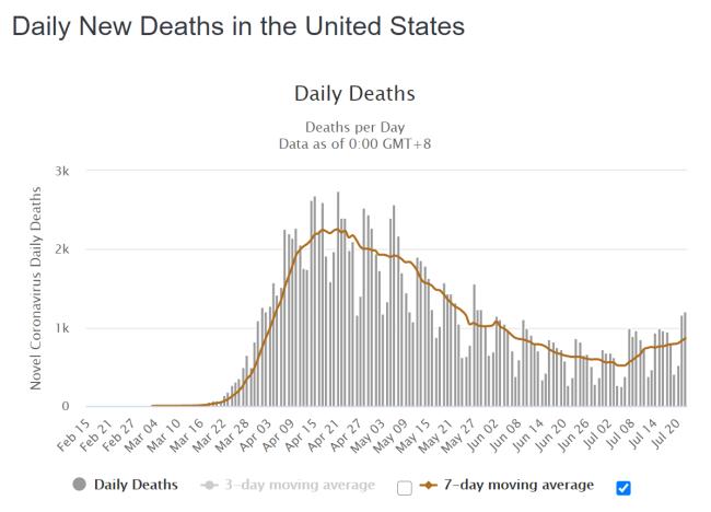 USA tägliche Todesfälle