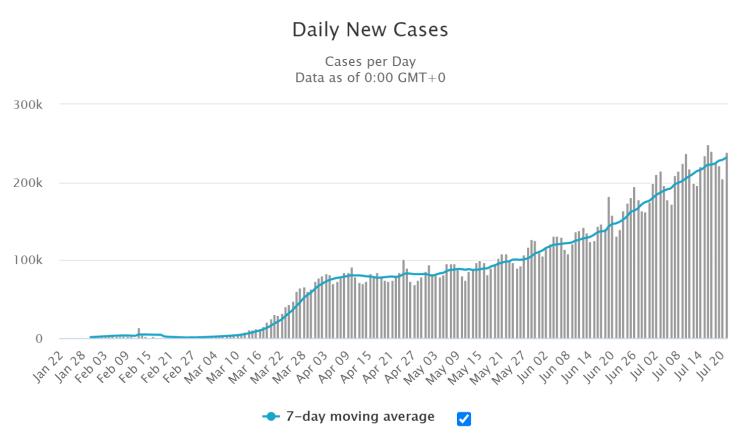 weltweite tägliche Neuinfektionen