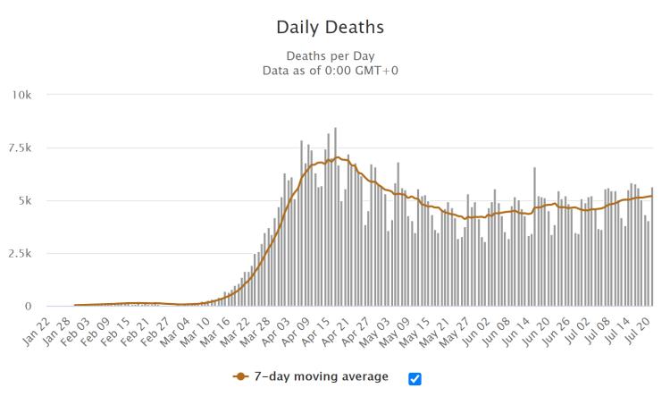 weltweite tägliche Todesfälle